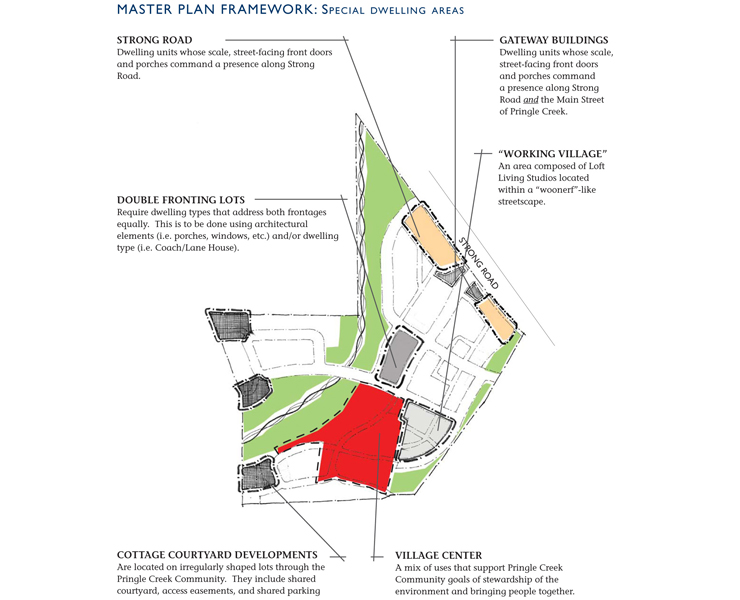 Pringle Creek Master Plan